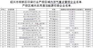 绍兴柯桥118家印染企业限产停产名单公布-服装行业动态新闻【今日信息】